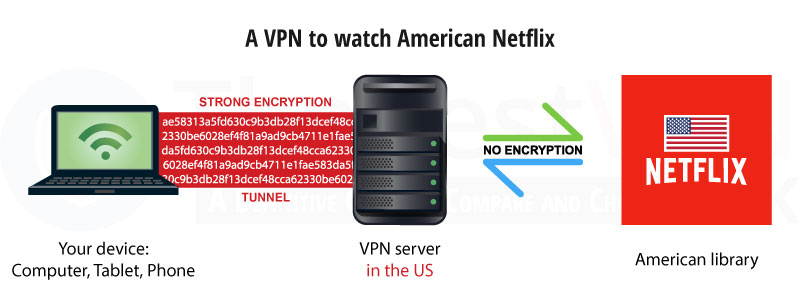 how-to-watch-us-netflix-with-a-vpn-800x300
