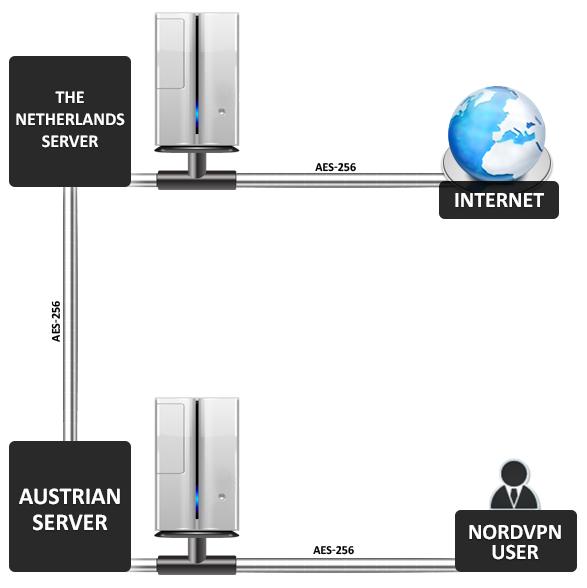 Nord VPN ile ikili bağlantı