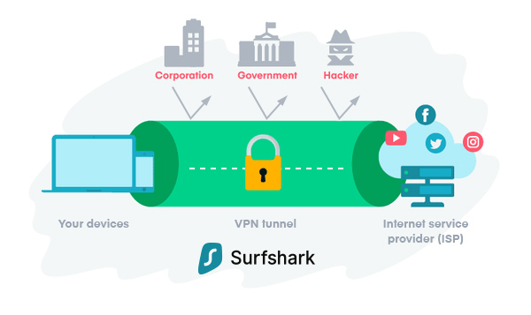 Is Surfshark Legit? Find out in My Surfshark Review 2019 and