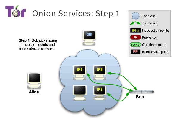 How Tor hops from one server to another